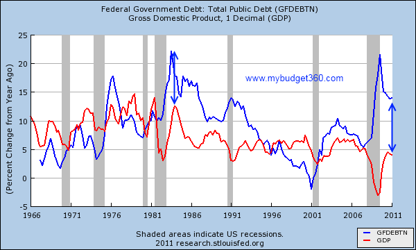 fed debt and gdp year over year changes