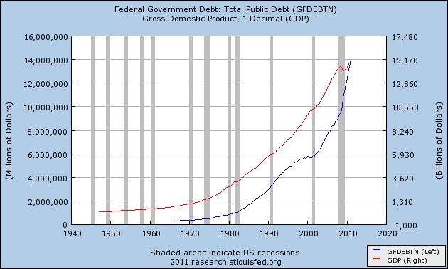 gdp and public debt