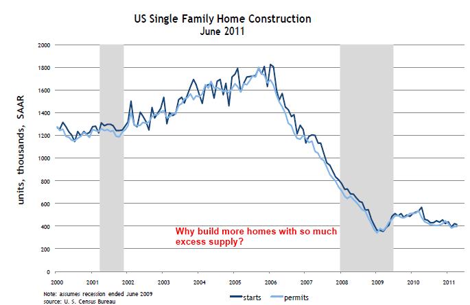 single home construction