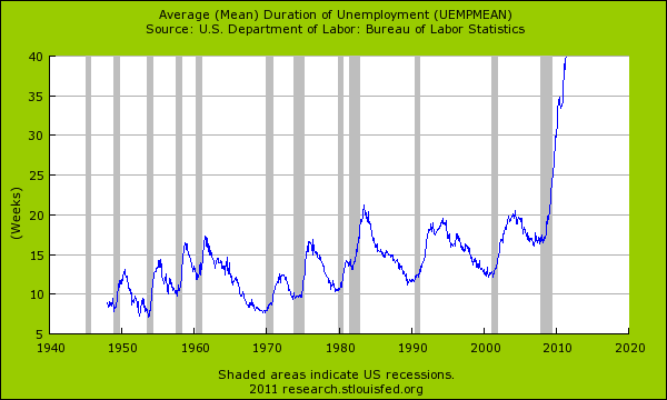 unemployment mean