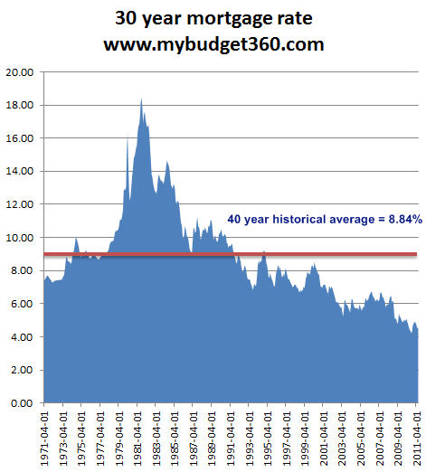 30 year fixed rate mortgages