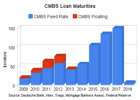 CMBS-Maturity-Graph