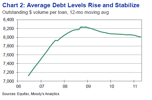 average debt levels