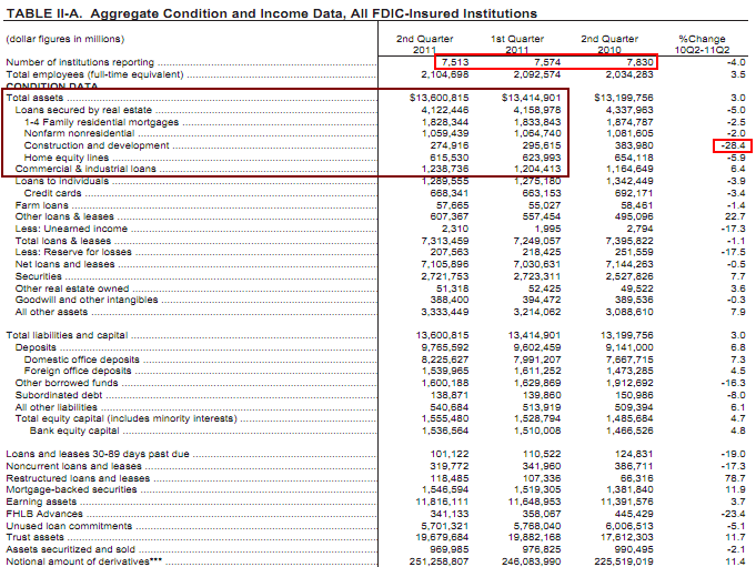 bank balance sheet q2 2011