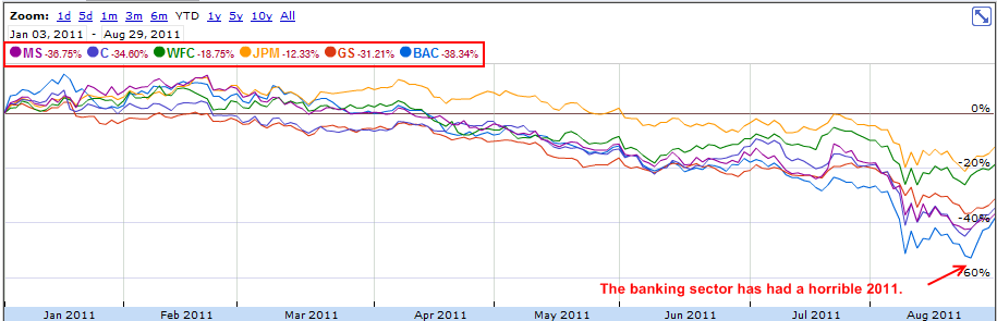 banking stocks late august 2011