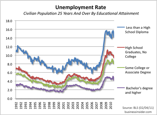 chart-unemployment-rate-education-feb-2011