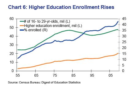 college higer ed enrollments