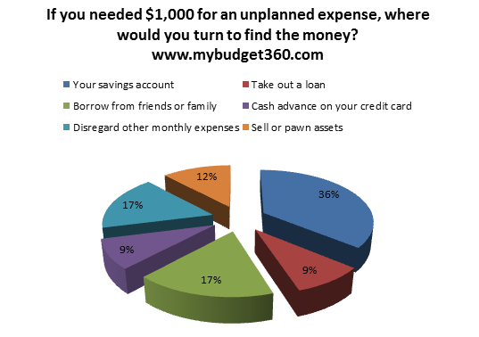 debt access for unexpected savings spending