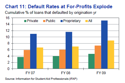 default rates for profit colleges