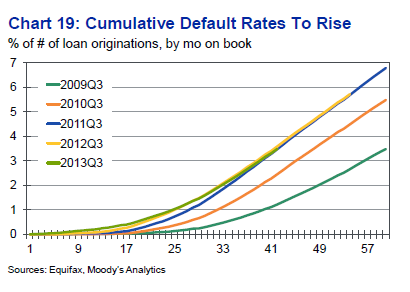 default rates to rise