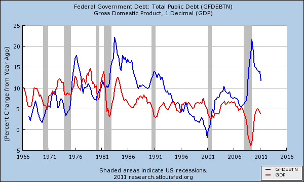 fed govt debt and gdp