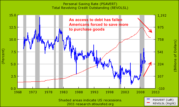 personal savings revolving debt