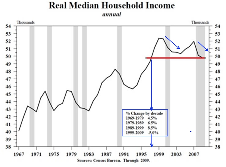 real household median income