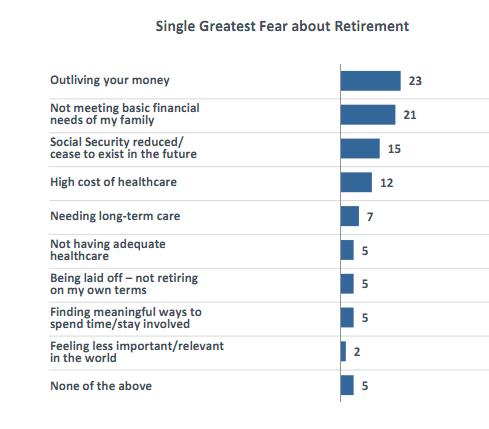 retirement fears