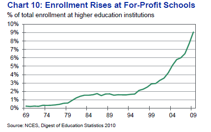 rise of for profit education