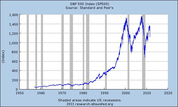 snp 500 bubbles