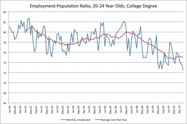 20_24_ep_graduate employment pop ratio