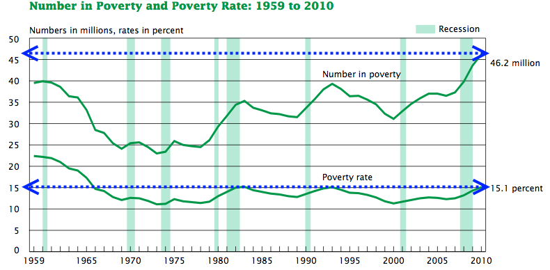 census poverty