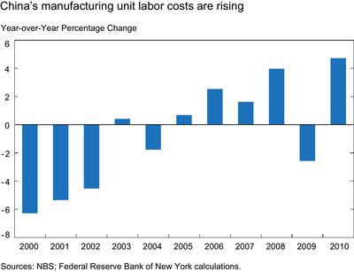 china labor costs