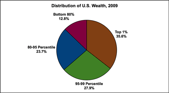 distribution-of-us-wealth-2009