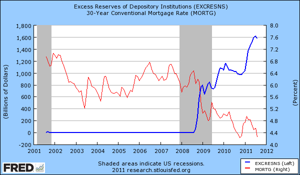 excess reserves mortgage rates