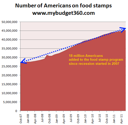 food stamp participation WHAT THIS COUNTRY NEEDS IS HOPE