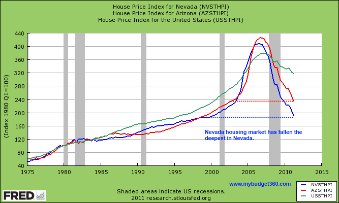 home prices las vegas and arizona