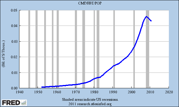 household debt us population