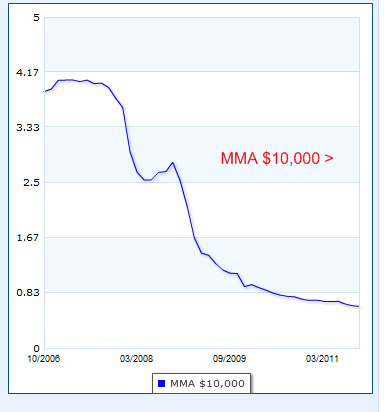 mma savings rate