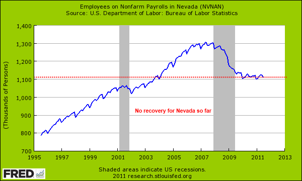 nonfarm jobs nevada
