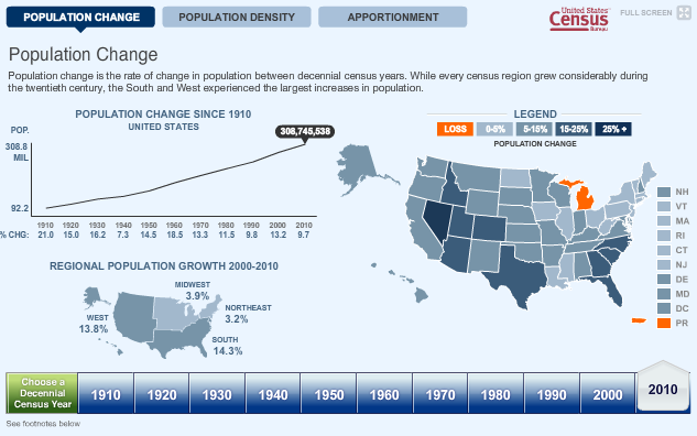 population change 2010