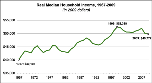 real-median-household-income