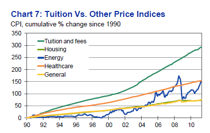 tuition-cpi-college