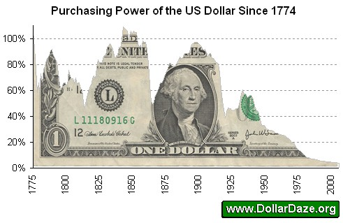 us dollar purchasing power
