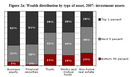 wealth distribution by asset class