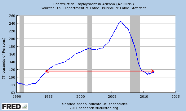 arizona construction employment