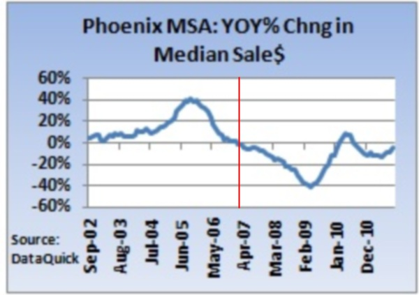 arizona year over year prices 2011