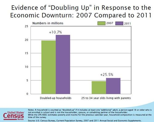 doubling up households