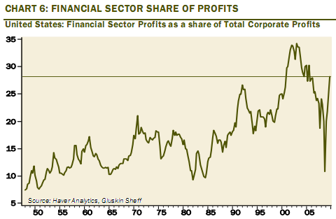 financial sector profit
