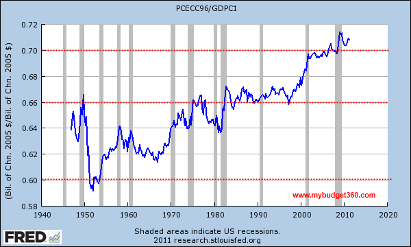 gdp and pce