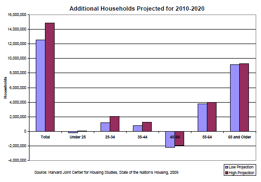 growth of us households