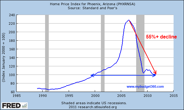 home prices phoenix
