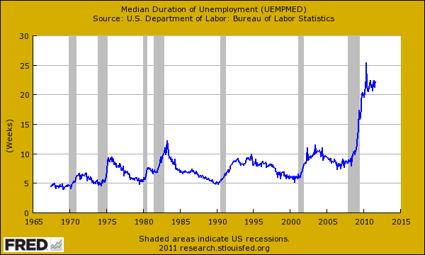median duration unemployment