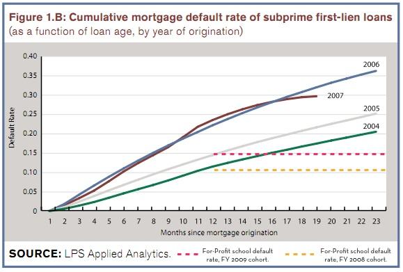 subprime-debt-college-debt
