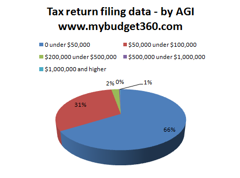 tax return breakdown by income levels