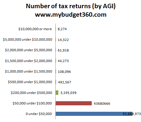 tax returns by adjusted gross income