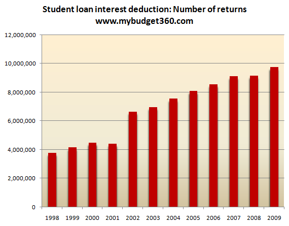 tax returns with student loan deduction