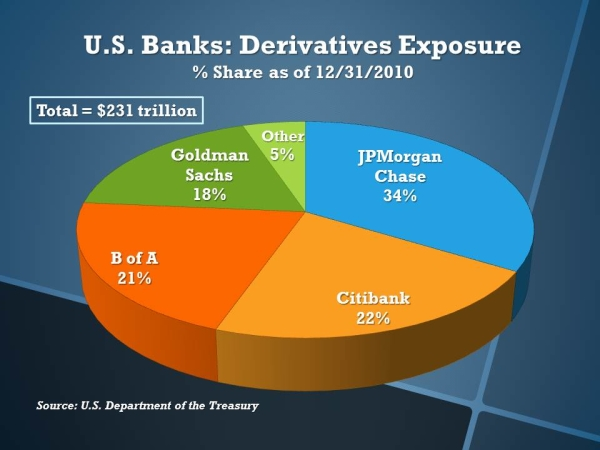 us bank derivative exposure