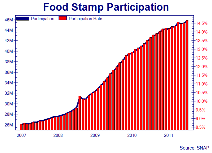 Food stamps Aug