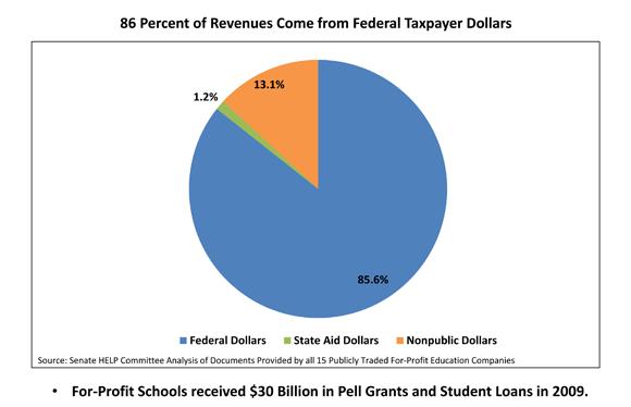 federal dollars